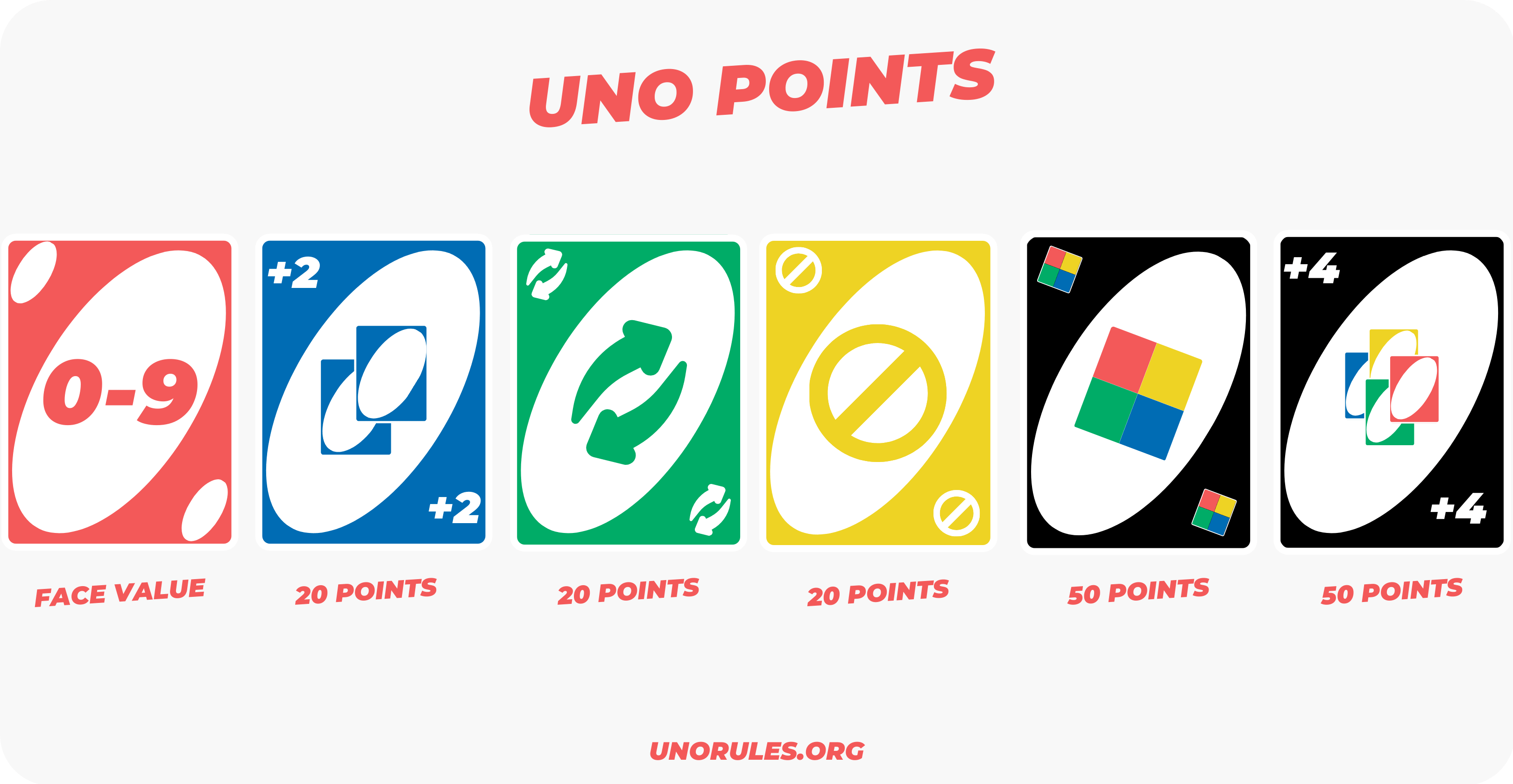 Uno points - Uno card points