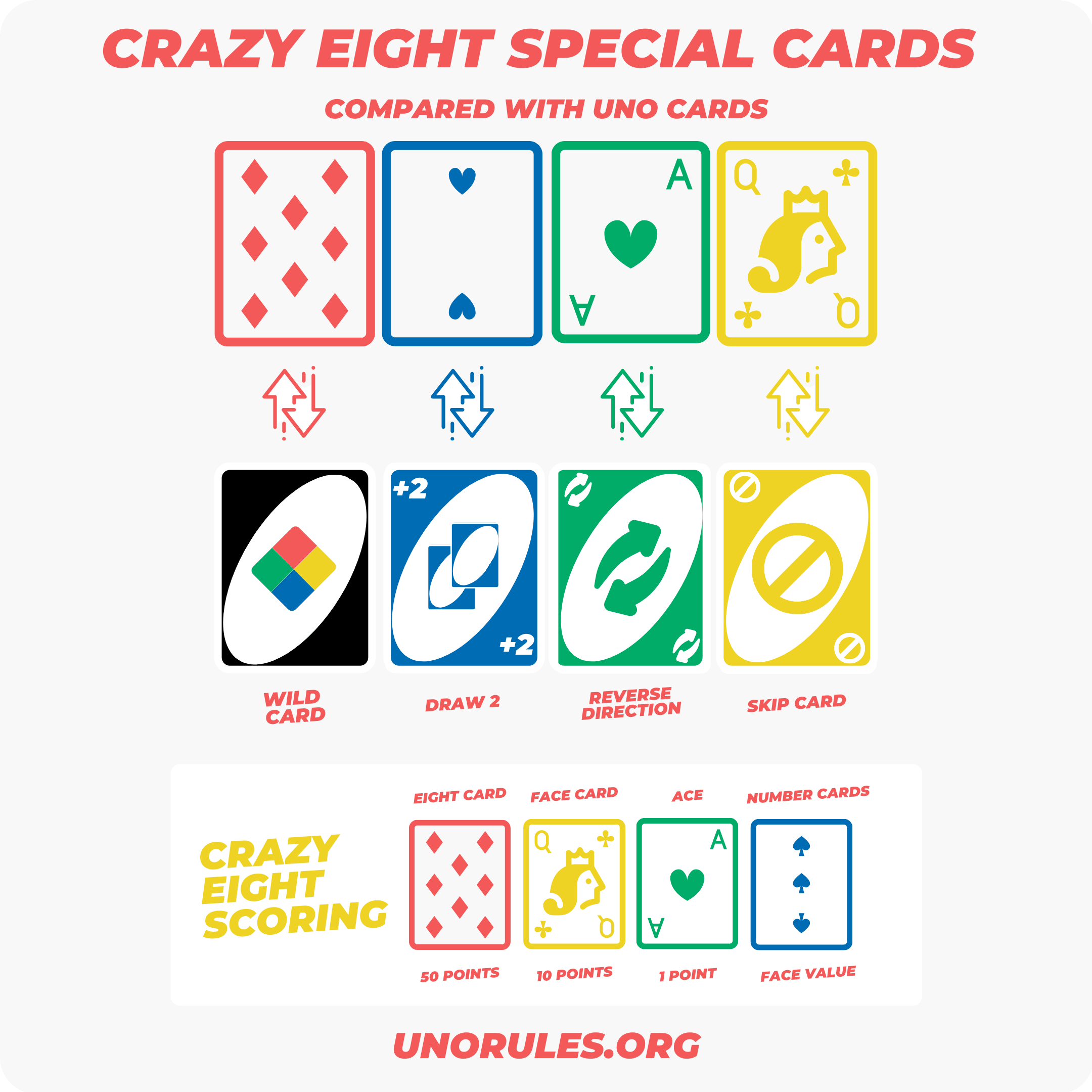 Crazy Eights special cards and scoring