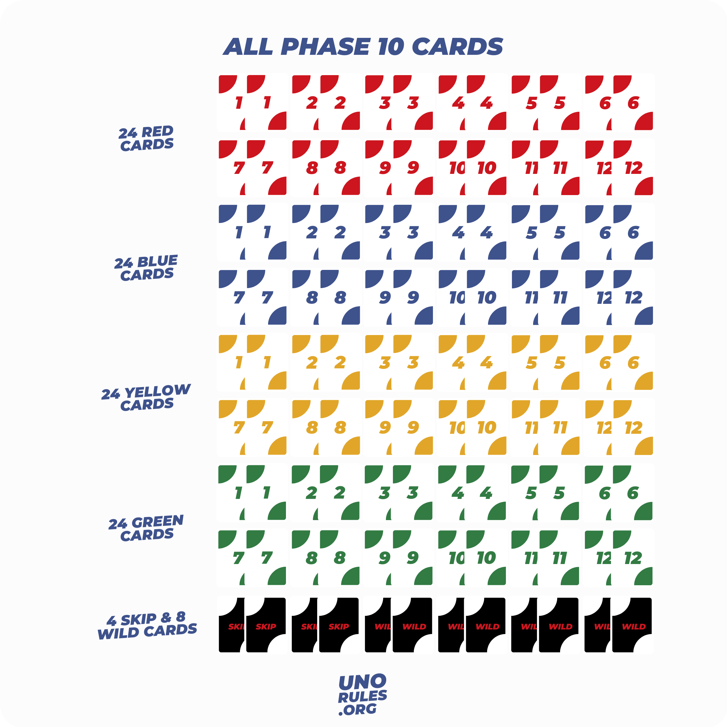 All Phase 10 cards