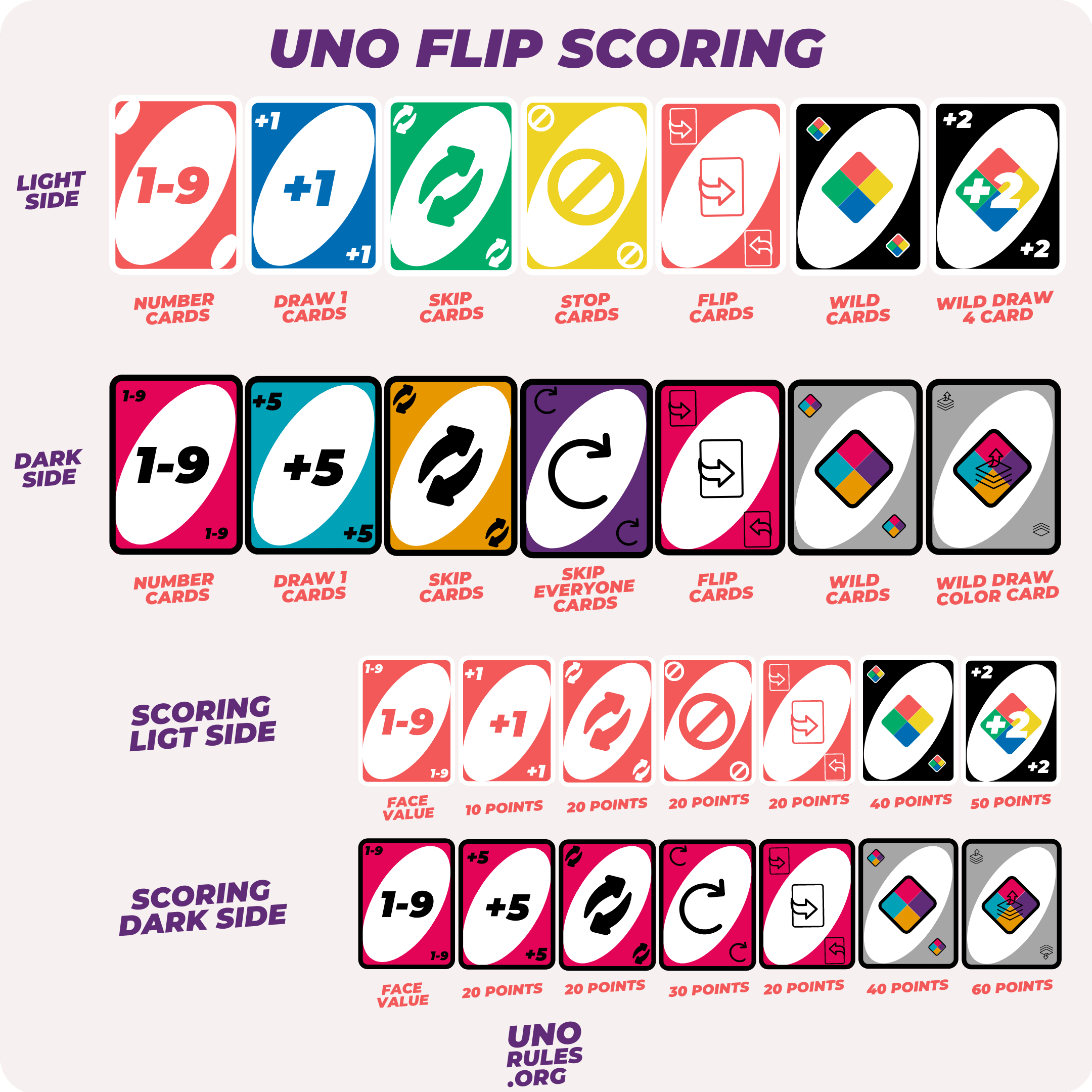 Uno Flip scoring and cards